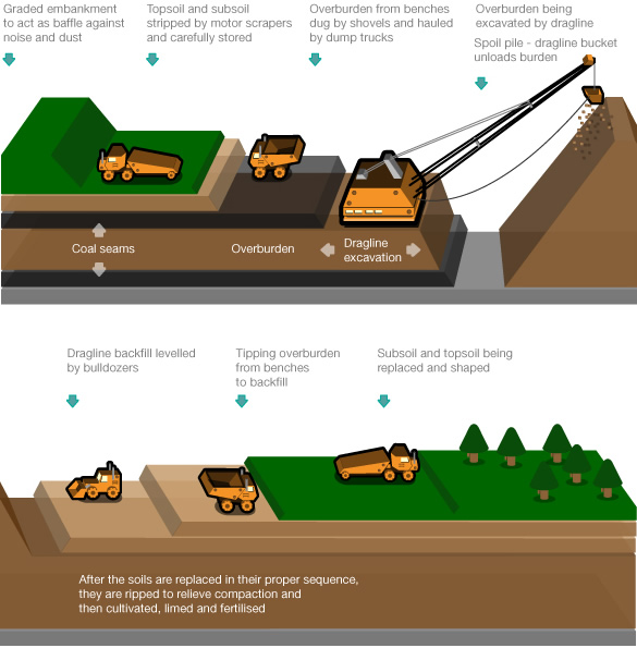 About The Coal Industry